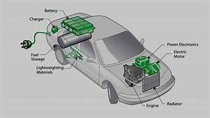 How Do Hybrid Cars Work  Internal Structure And Basic