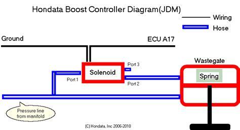 boost solenoid installation