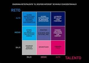 Reflexiona Con Tu Coache  Talento  Inteligencia Emocional X Inteligencia Racional