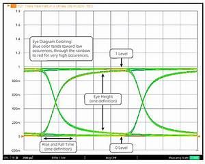 Generating Eye Diagrams In Vectorstar Vnas