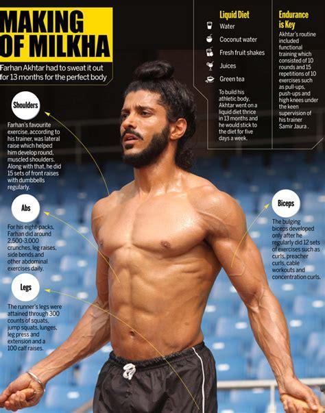 farhan akhtar sweated     months