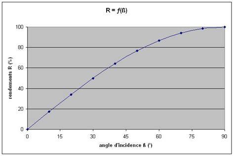 couts et rentabilite des panneaux solaires photovoltaiques et thermiques tpe