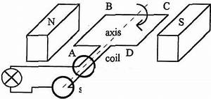Design an experiment to predict and test the output from a ...