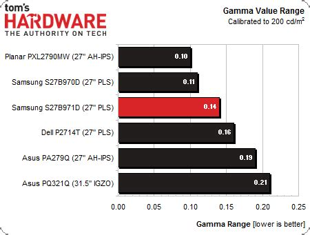 gamma hps l results grayscale tracking and gamma response samsung