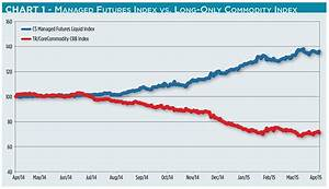 Futures Funds Hitting the Fences