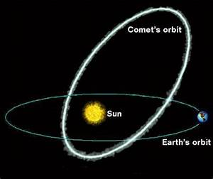 16. Comets: Long-haired stars