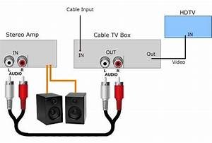 How To Connect Tvs To Speakers Or Stereo Systems