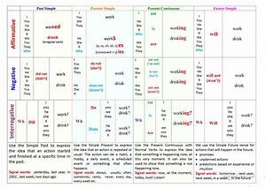 Tenses Table Chart English Verb Tenses Tables