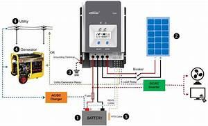 Epever 100 Amp Mppt Solar Charge Controller 48v    200v Crazy