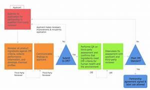 Flowchart Design  Flowchart Symbols  Shapes  Stencils And Icons  Workflow Diagram  Process Flow