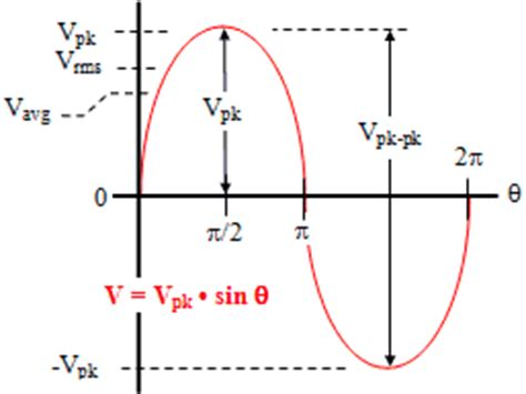 Form Factor Of Square Wave by Electrical Power Engineering Generation Transmission
