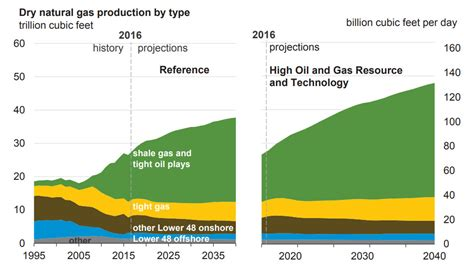 Shale Gas And Other Unconventional Sources Of Natural Gas