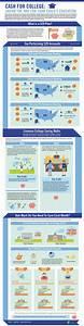 25+ best ideas about 529 Plan on Pinterest   College fund ...