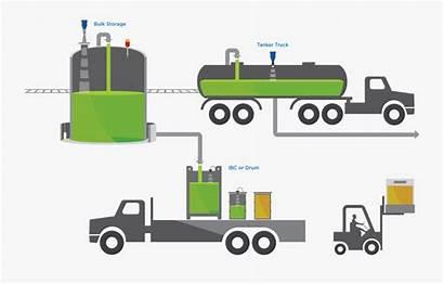 Tanker Truck Map Level Indicator Distribution Liquid