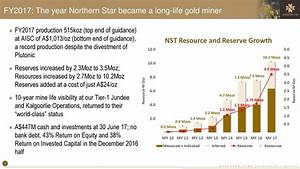 Northern Star Resources Limited (NHRNY) Presents At ...