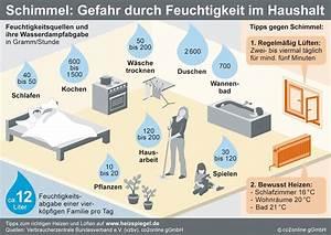 Dämmstoffe Vergleich Stiftung Warentest : infografiken klima sucht schutz ~ Orissabook.com Haus und Dekorationen