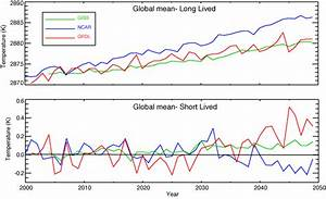NASA GISS: Science Briefs: Projecting Climate Change From ...