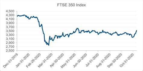 We're sorry, this content is not available in your location. A Look Back at the FTSE 350 and Executive Compensation in 2020 | Pearl Meyer