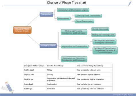 physics tree chart  physics tree chart templates