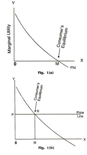 Diagram Consumer by Consumers Behaviour In Terms Of Utility Analysis