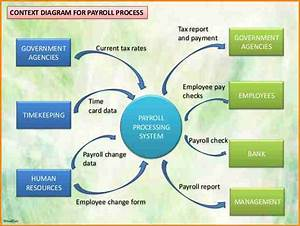 5  Payroll Process Flow Chart Example