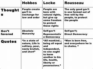 Hobbes  Locke  And Rousseau