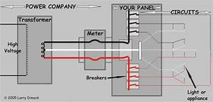 Understand Your House Wiring System  Your Home Electrical System Electricity Flows To Your