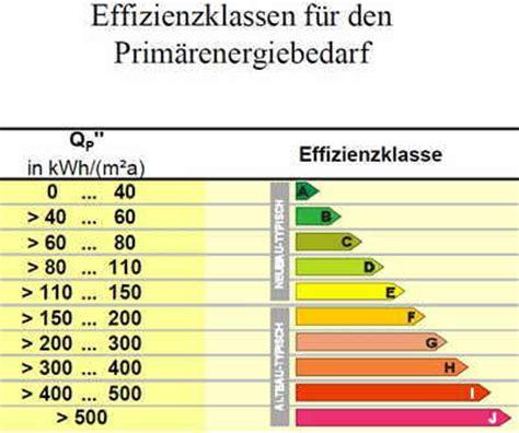 energieeffizienzklasse haus berechnen energieeffizienzklasse effizienzklasse energieklasse shkwissen haustechnikdialog