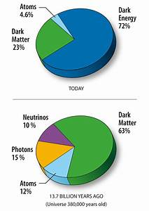 What Is The Definition Of A Pie Chart Content Of The Universe Wmap 9yr Pie Chart