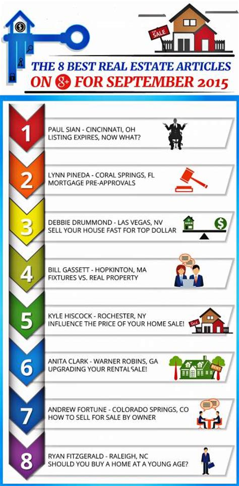 Best Google+ Real Estate Articles September 2015