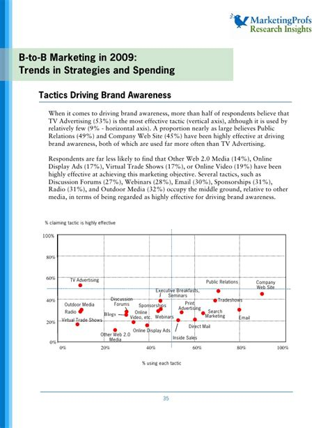 b2b marketing in 2009 trends in strategies and spending