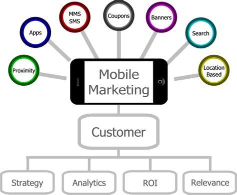 Mobile Marketing by Sms Marketing Saudi Arabia Bulk Sms Marketing Saudi Arabia