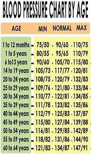 Normal Bp Blood Pressure Bloodpressure Chart