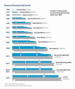 Diskussion Um Containerschiffe  Ist Gr U00f6 U00dfer Auch Besser