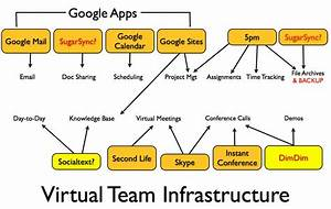 What Does It Take To Run A Virtual Team   Redux   U2013 Gigaom