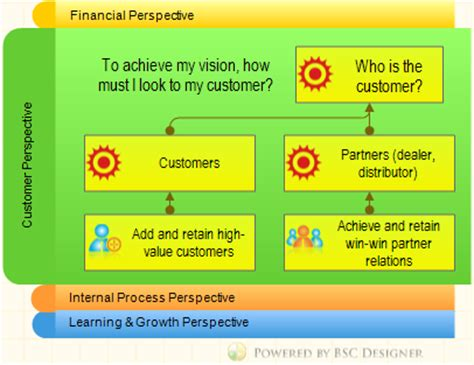 The Customers Perspective of the Balanced Scorecard