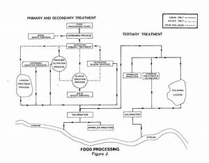 Food And Beverage Industry Profile