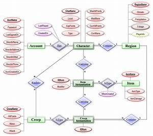 Er Diagram Examples Dbms