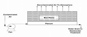 Detailed Study On Biofilters In Controlling Air Pollution
