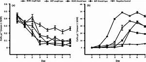 Growth Curves  Cells  U03bcl U22121  For The Amoeba Acanthamoeba