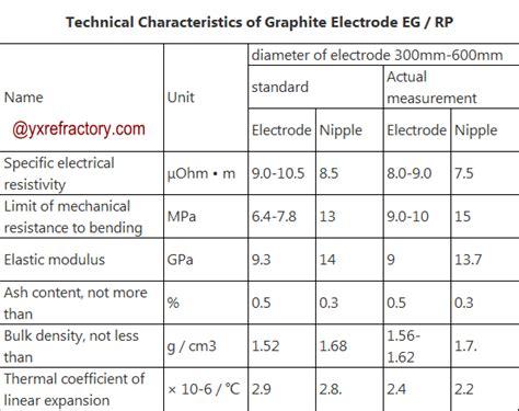 graphite electrode rp zhengzhou yuxin kiln engineering coltd