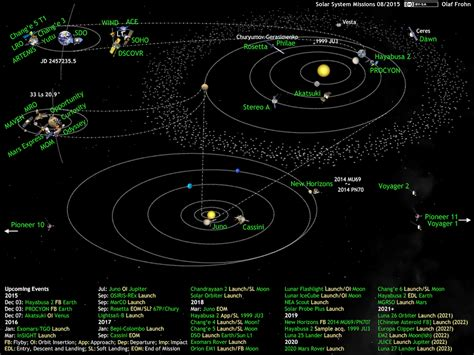 Space. It's  It's : Solar System Missions Update 08/2015