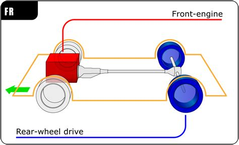 front engine rear wheel drive layout wikipedia