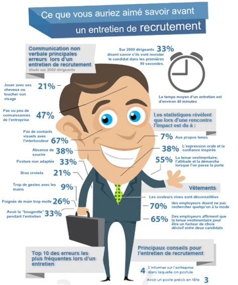 infographie pr 233 parer un entretien d embauche revolution rh