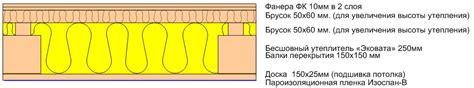 Рекомендации . 4. Конструкции основных элементов теплого чердака
