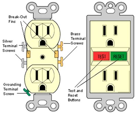 electrical receptacles work hometips