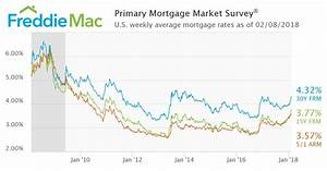 Historic And Current Mortgage Rates St Paul Real Estate
