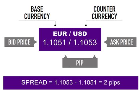 forex bid ask what is a spread in forex trading babypips