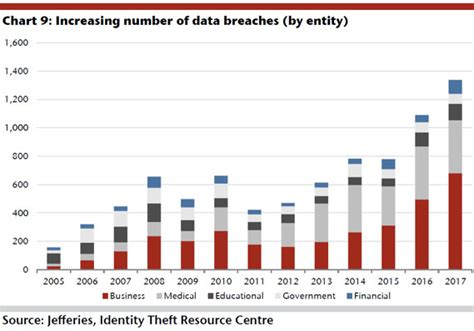 number data breaches soaring chart marketwatch