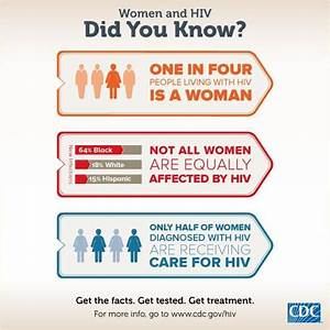 Some interesting #HIV #AIDS facts brought to you by our ...